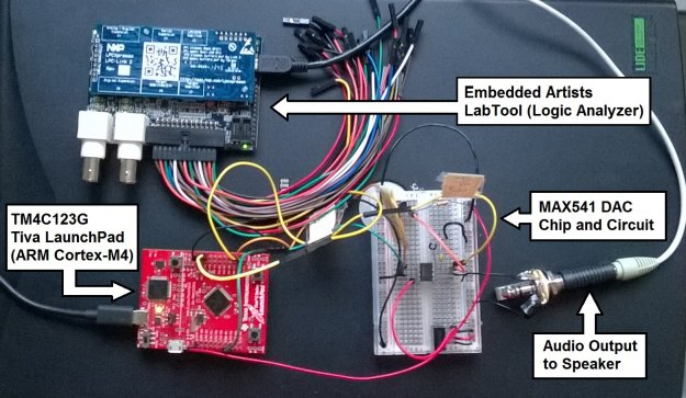 Tiva Launchpad, Logic Analyzer and DAC Annotated