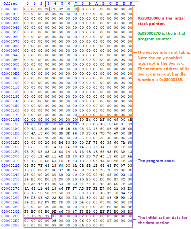 Hex View of Bin File