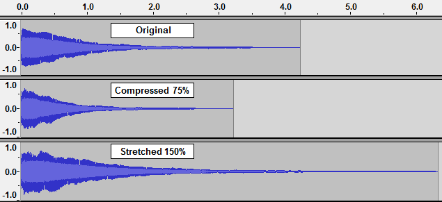 Piano Waveform Stretched and Compressed